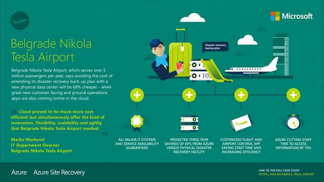Belgrade Nikola Tesla Airport – Business Problems…Technology